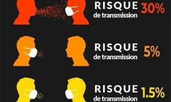 risques de contamination Covid 19